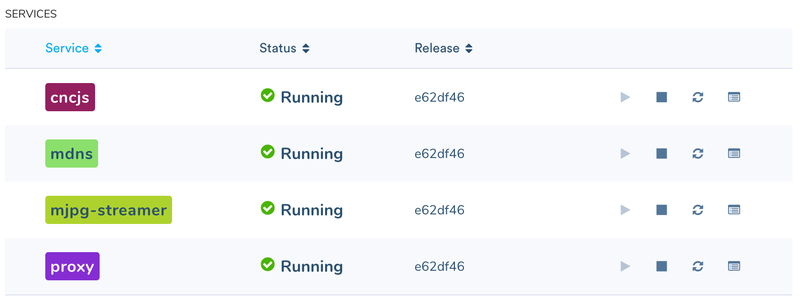 You're on the right track if you see these services running on your device (via the balenaCloud dashboard)