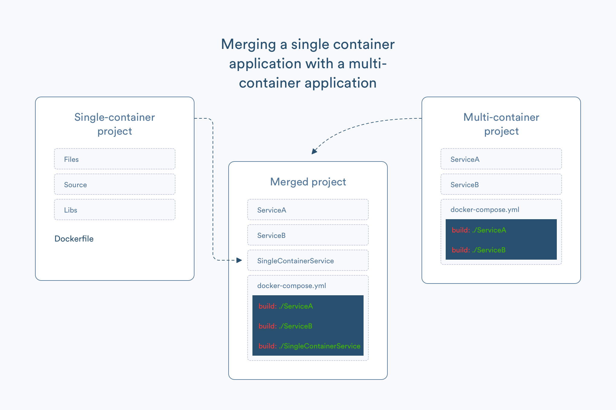 Merging a single container application with a multi-container application