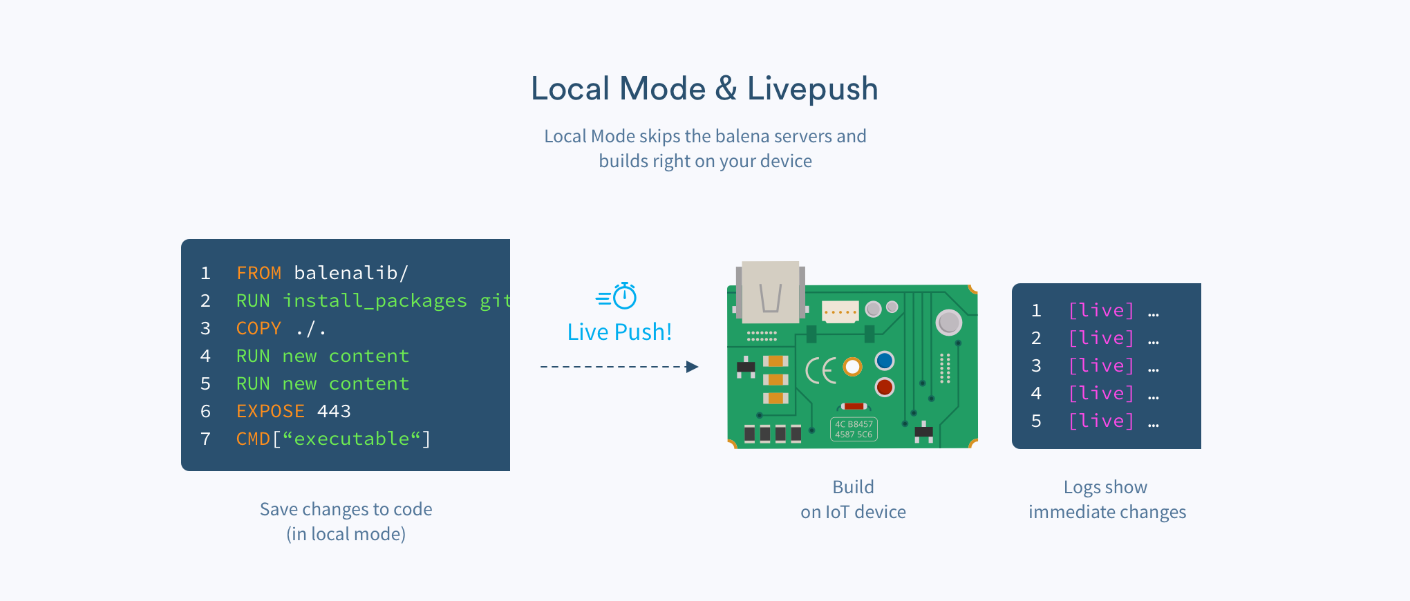 Here's a high-level look at how livepush works