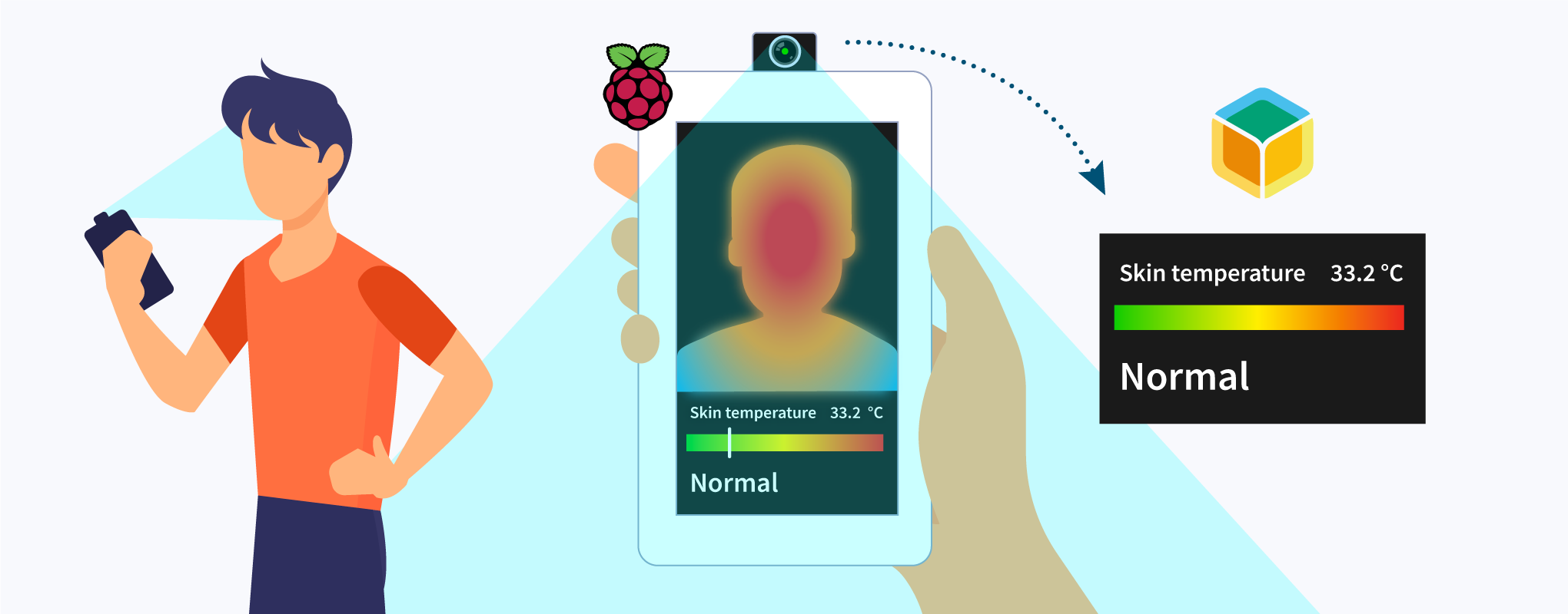 Build a device to check your own skin temperature