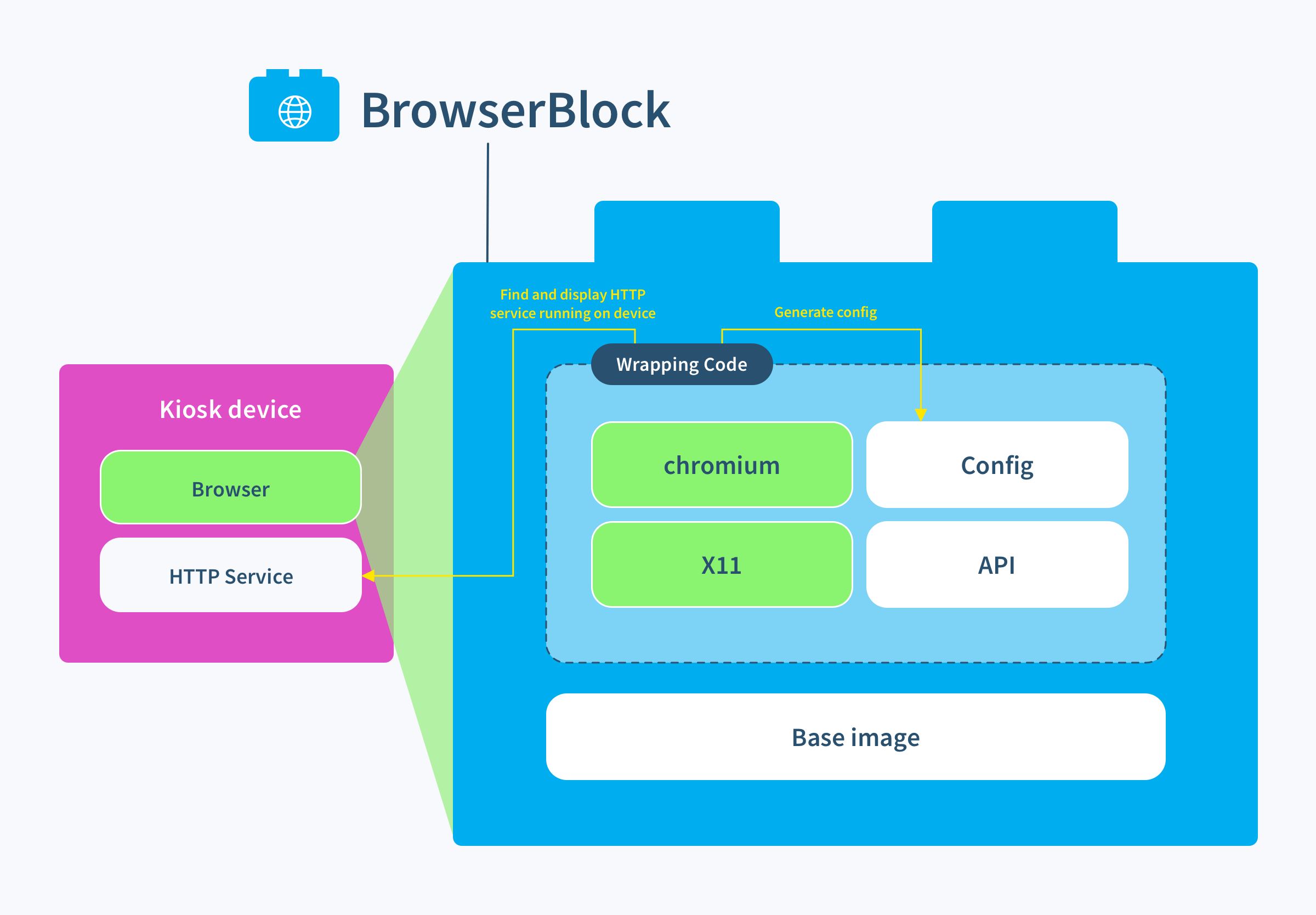 Let's look inside the browser block