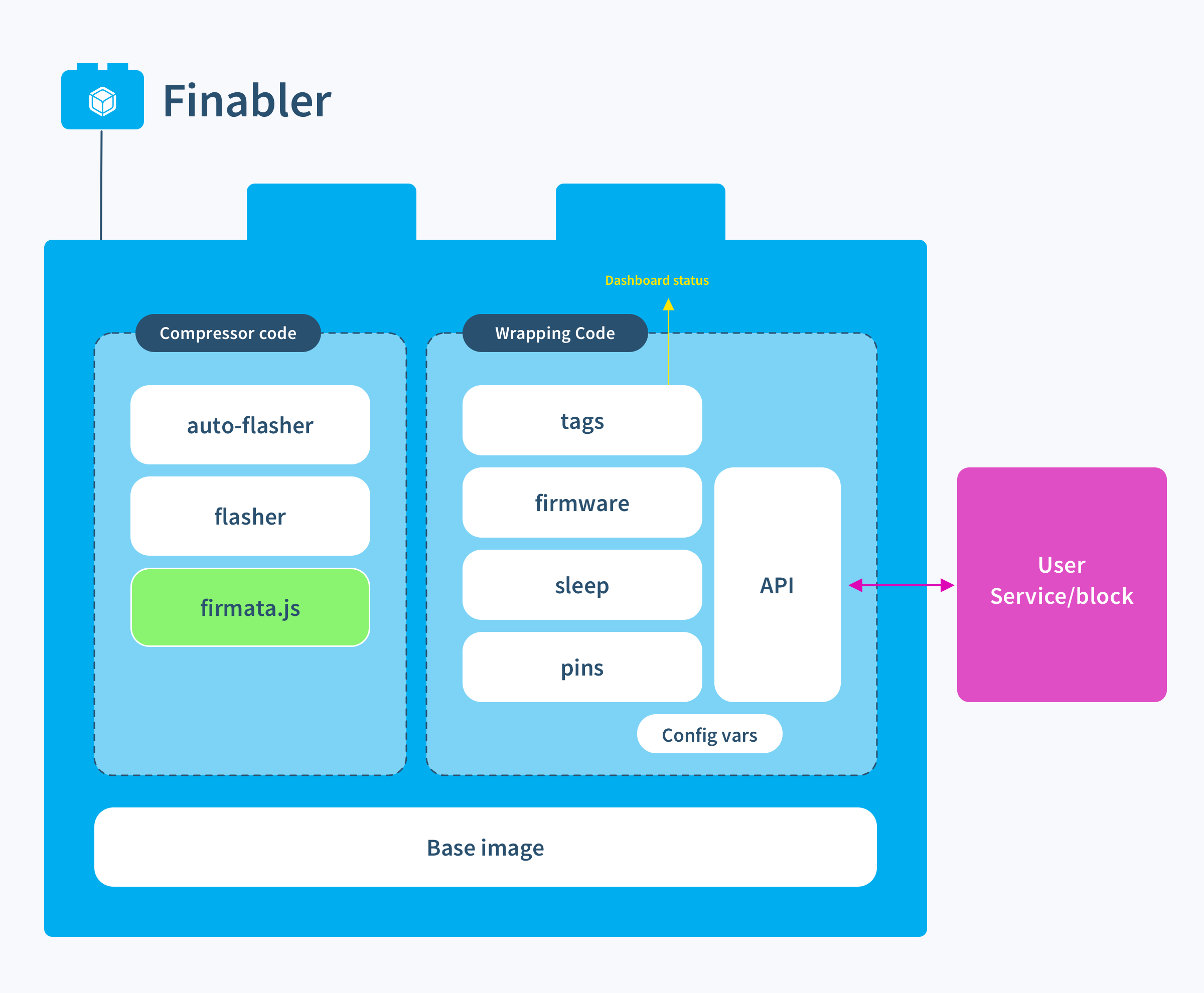 Taking a closer look at Finabler block