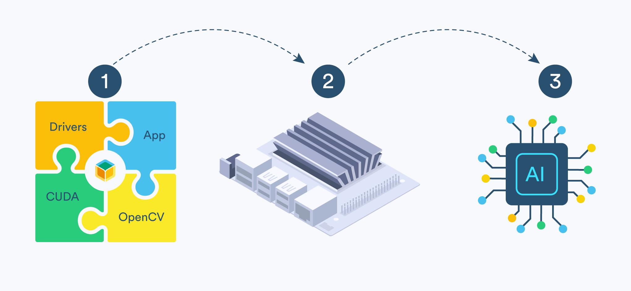 How to use edge AI tools with Nvidia and balenaOS